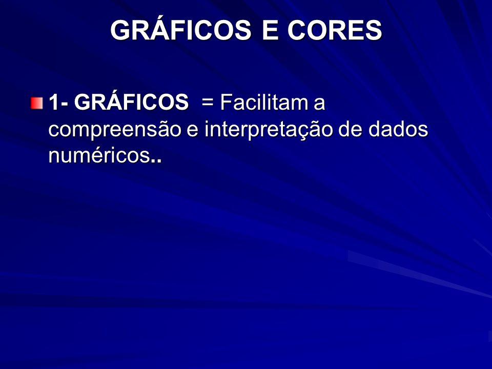 GRÁFICOS E CORES 1- GRÁFICOS = Facilitam a compreensão e interpretação de dados numéricos..