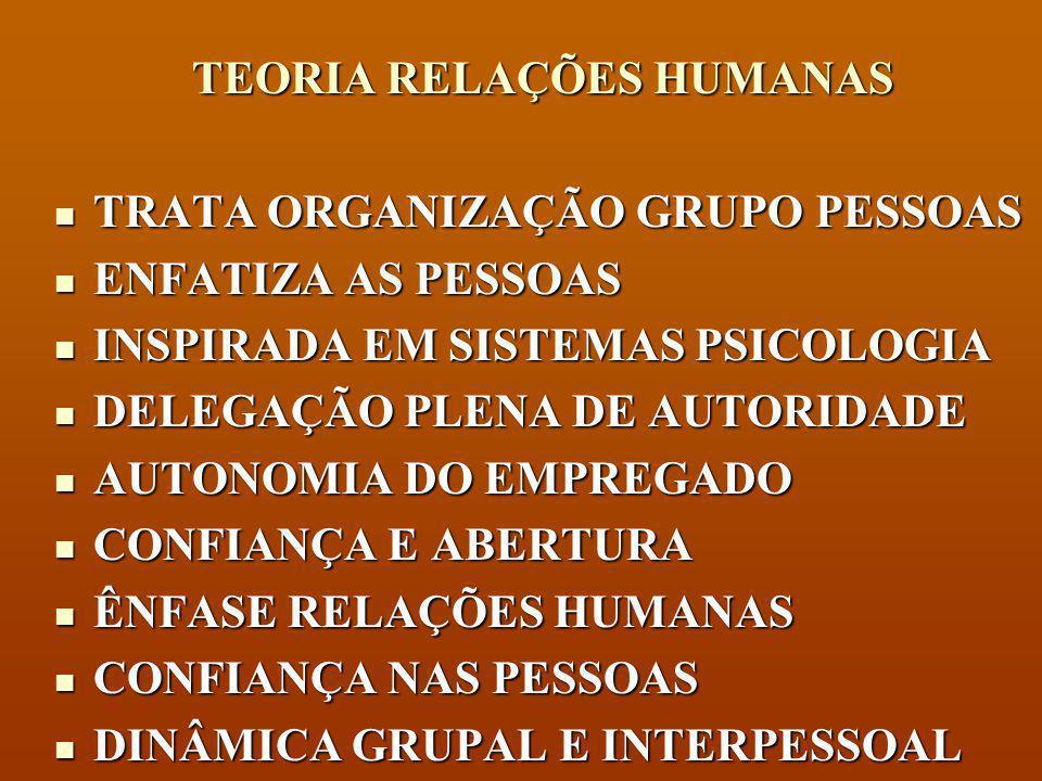 TEORIA CLÁSSICA TRATA ORGANIZAÇÃO COMO MÁQUINA TRATA ORGANIZAÇÃO COMO MÁQUINA ENFATIZA A TAREFA E A TECNOLOGIA ENFATIZA A TAREFA E A TECNOLOGIA INSPIRADA EM SISTEMAS ENGENHARIA INSPIRADA EM SISTEMAS ENGENHARIA AUTORIDADE CENTRALIZADA AUTORIDADE CENTRALIZADA LINHAS CLARAS DE AUTORIDADE LINHAS CLARAS DE AUTORIDADE ESPECIALIZAÇÃO COMPETÊNCIA TÉCNICA ESPECIALIZAÇÃO COMPETÊNCIA TÉCNICA ACENTUADA DIVISÃO DO TRABALHO ACENTUADA DIVISÃO DO TRABALHO CONFIANÇA EM REGRAS E REGULAMENTOS CONFIANÇA EM REGRAS E REGULAMENTOS