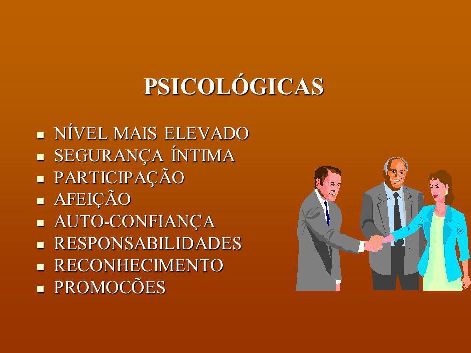 NECESSIDADES HUMANAS 3 NÍVEIS FISIOLÓGICAS LIGADAS À SOBREVIVÊNCIA LIGADAS À SOBREVIVÊNCIA SÃO CÍCLICAS SÃO CÍCLICAS ALIMENTAÇÃO ALIMENTAÇÃO SONO SONO ABRIGO ABRIGO SEXO SEXO