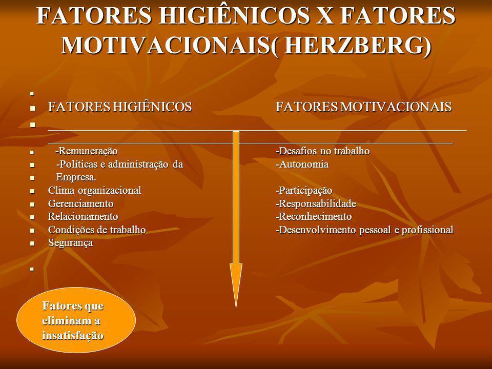PIRÂMIDE DE MASLOW AUTO REALIZAÇÃO PSICOLÓGICAS FISIOLÓGICAS