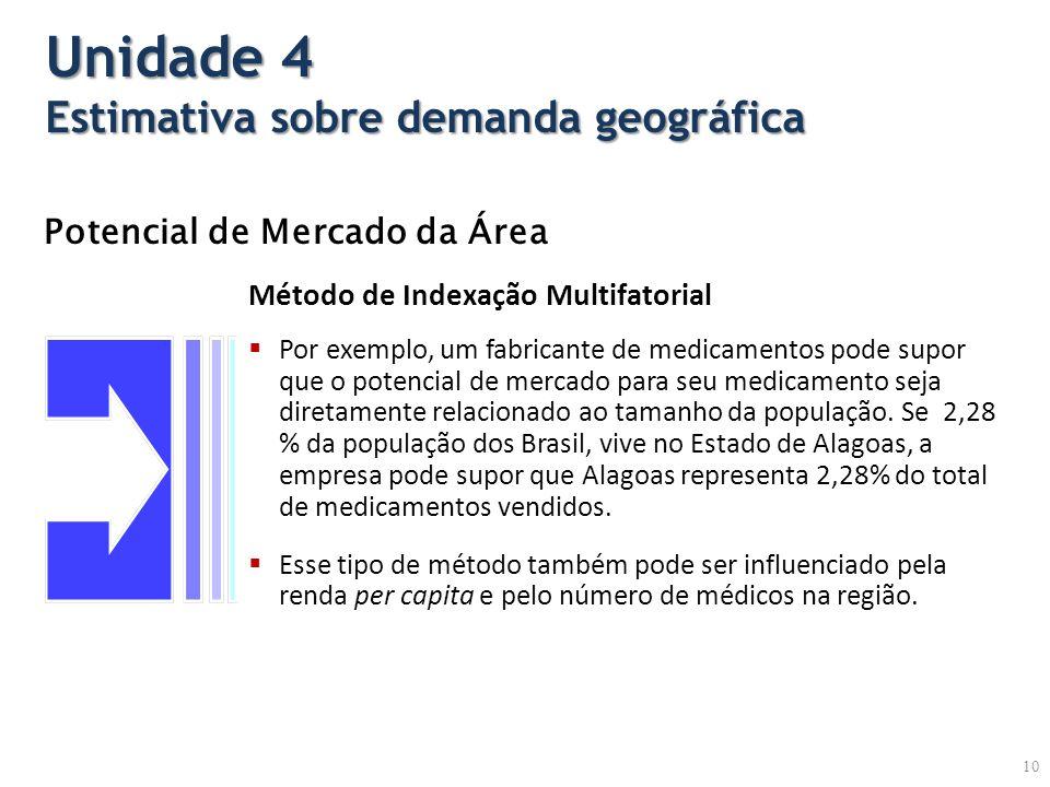 Potencial de Mercado da Área Por exemplo, um fabricante de medicamentos pode supor que o potencial de mercado para seu medicamento seja diretamente relacionado ao tamanho da população.