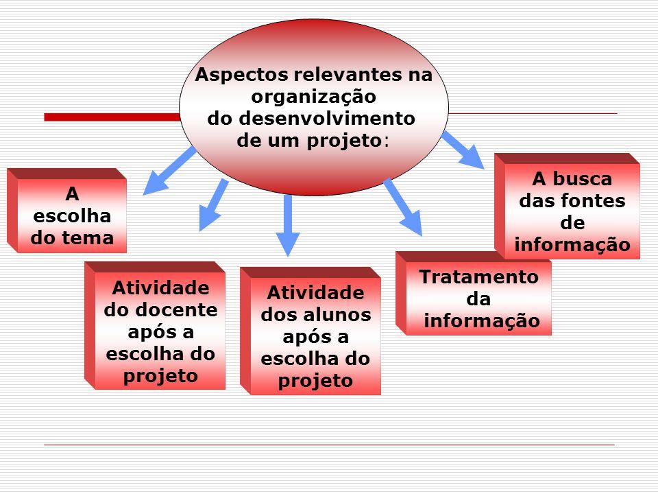 Aspectos relevantes na organização do desenvolvimento de um projeto: A escolha do tema Atividade do docente após a escolha do projeto Atividade dos al