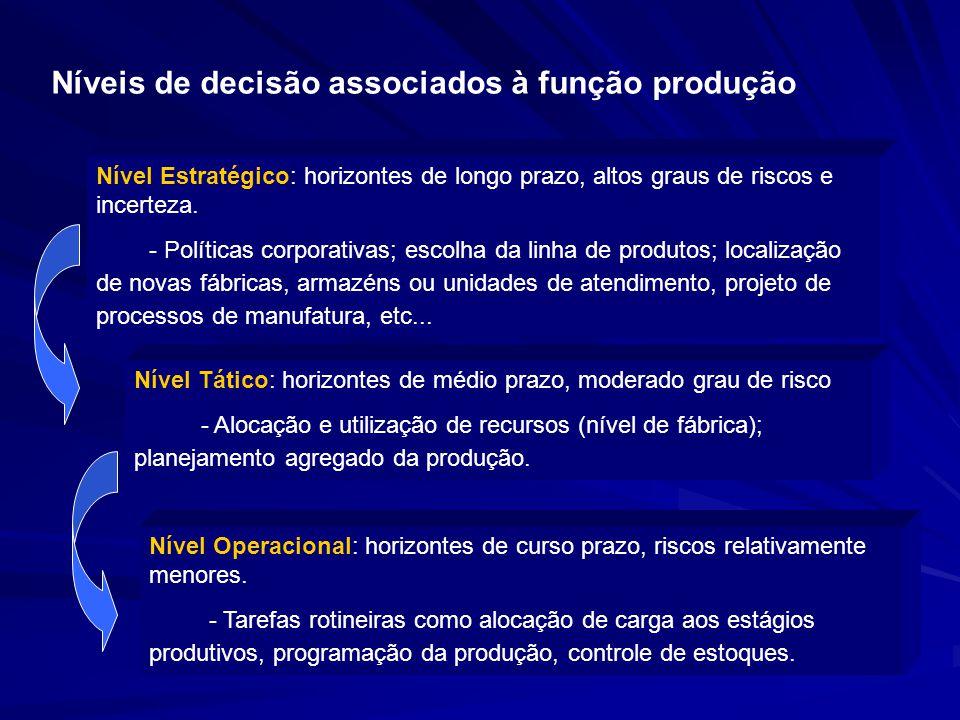 Níveis de decisão associados à função produção Nível Estratégico: horizontes de longo prazo, altos graus de riscos e incerteza. - Políticas corporativ