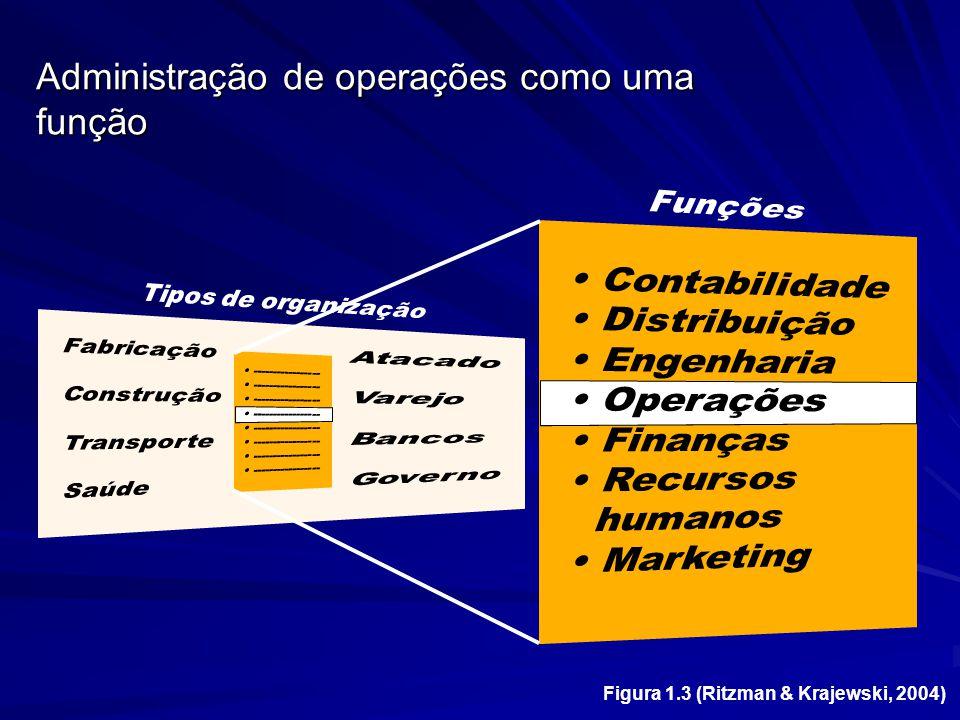 Figura 1.3 (Ritzman & Krajewski, 2004) Administração de operações como uma função