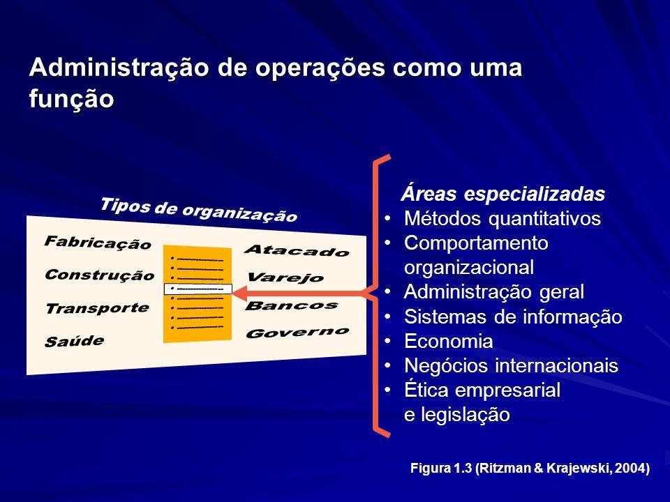 Áreas especializadas Métodos quantitativos Comportamento organizacional Administração geral Sistemas de informação Economia Negócios internacionais Ética empresarial e legislação Administração de operações como uma função Figura 1.3 (Ritzman & Krajewski, 2004)