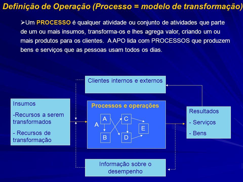 Definição de Operação (Processo = modelo de transformação) Um PROCESSO é qualquer atividade ou conjunto de atividades que parte de um ou mais insumos, transforma-os e lhes agrega valor, criando um ou mais produtos para os clientes.