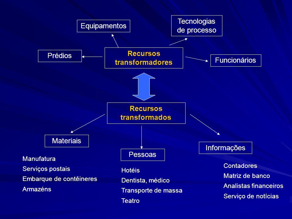 Recursos transformadores Prédios Equipamentos Tecnologias de processo Funcionários Recursos transformados Materiais Pessoas Informações Manufatura Ser