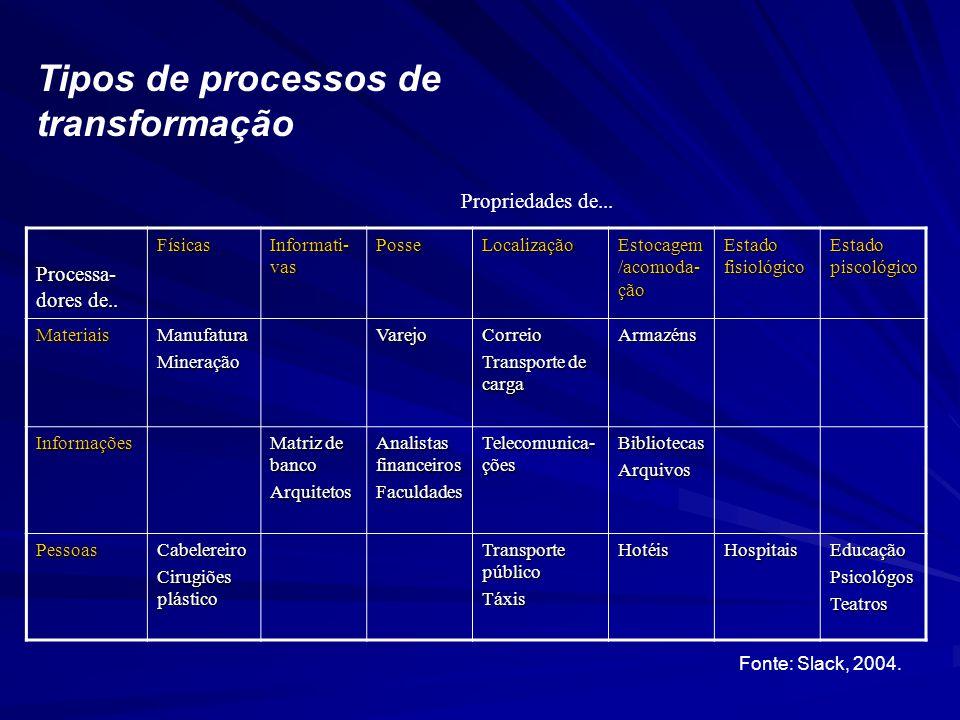 Processa- dores de.. Físicas Informati- vas PosseLocalização Estocagem /acomoda- ção Estado fisiológico Estado piscológico MateriaisManufaturaMineraçã