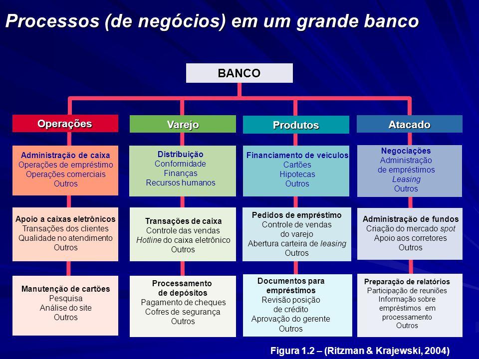 Processos (de negócios) em um grande banco BANCO Varejo Produtos Atacado Processamento de depósitos Pagamento de cheques Cofres de segurança Outros Pr