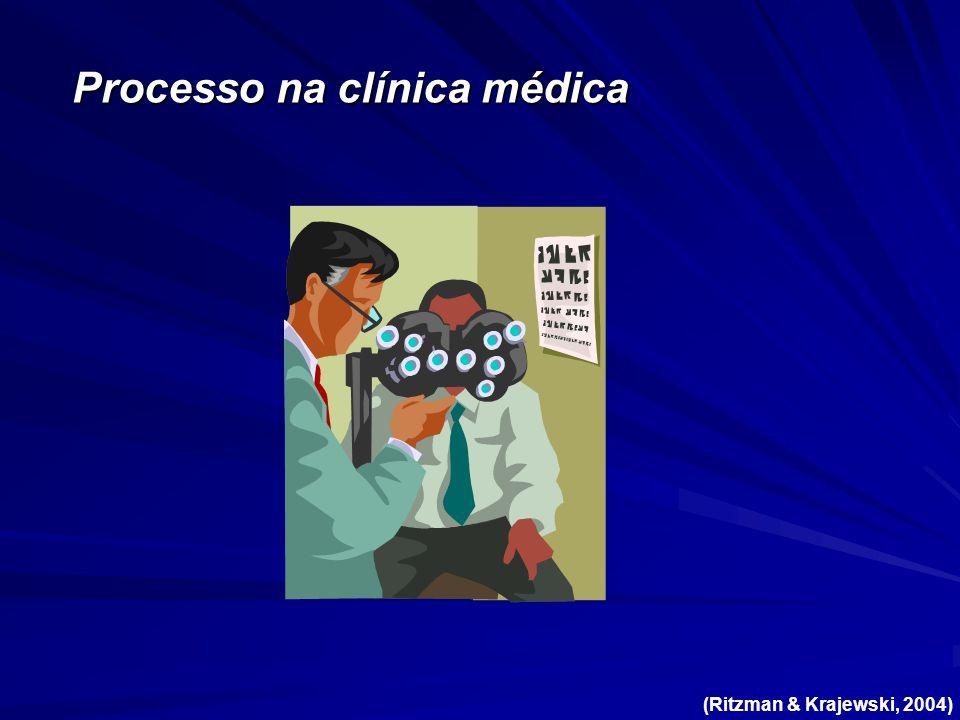 Processo na clínica médica (Ritzman & Krajewski, 2004)