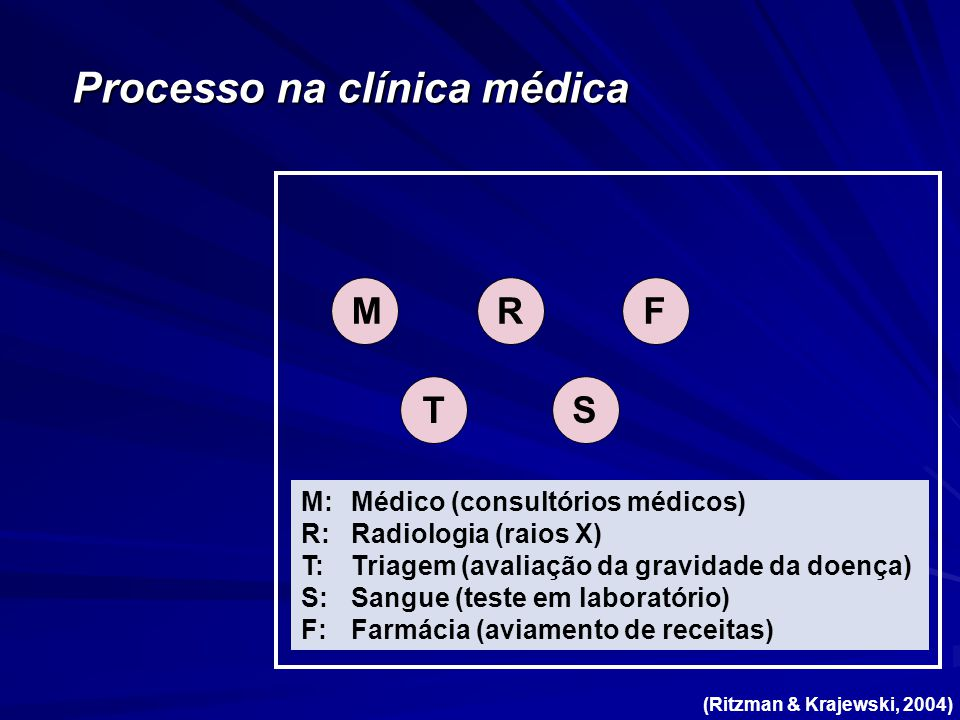 Processo na clínica médica M T RF S M:Médico (consultórios médicos) R:Radiologia (raios X) T:Triagem (avaliação da gravidade da doença) S:Sangue (teste em laboratório) F:Farmácia (aviamento de receitas) (Ritzman & Krajewski, 2004)