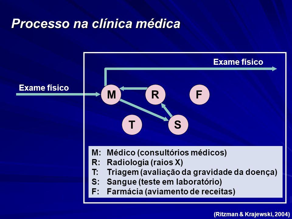 Processo na clínica médica Exame físico M T RF S M:Médico (consultórios médicos) R:Radiologia (raios X) T:Triagem (avaliação da gravidade da doença) S