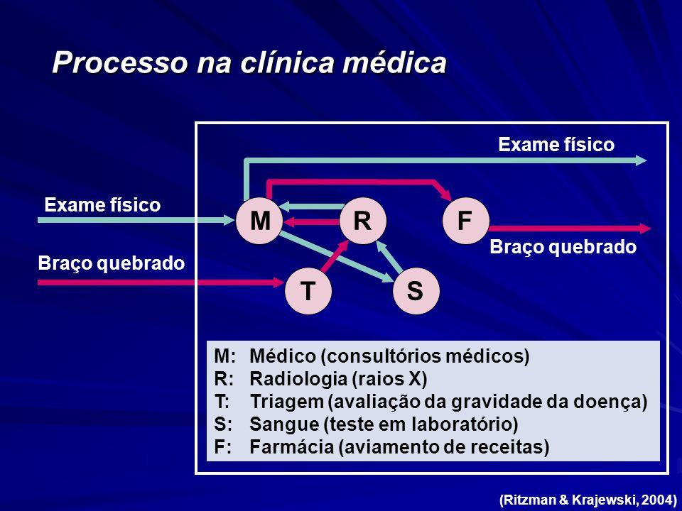 Processo na clínica médica Exame físico Braço quebrado M T RF S M:Médico (consultórios médicos) R:Radiologia (raios X) T:Triagem (avaliação da gravidade da doença) S:Sangue (teste em laboratório) F:Farmácia (aviamento de receitas) Braço quebrado Exame físico (Ritzman & Krajewski, 2004)