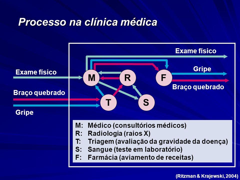 Exame físico Braço quebrado Gripe M T RF S M:Médico (consultórios médicos) R:Radiologia (raios X) T:Triagem (avaliação da gravidade da doença) S:Sangue (teste em laboratório) F:Farmácia (aviamento de receitas) Braço quebrado Gripe Exame físico Processo na clínica médica (Ritzman & Krajewski, 2004)