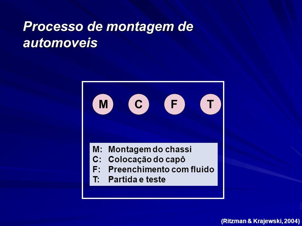 TF M:Montagem do chassi C:Colocação do capô F:Preenchimento com fluido T:Partida e teste MC (Ritzman & Krajewski, 2004)