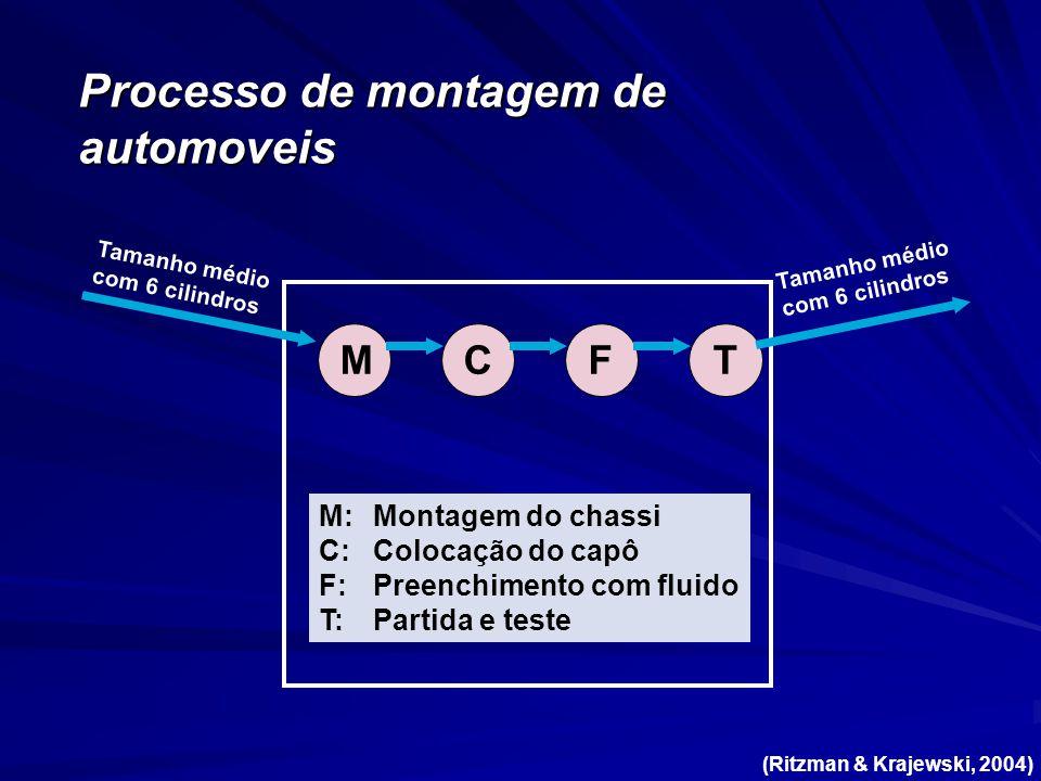 Processo de montagem de automoveis TF M:Montagem do chassi C:Colocação do capô F:Preenchimento com fluido T:Partida e teste Tamanho médio com 6 cilindros MC Tamanho médio com 6 cilindros (Ritzman & Krajewski, 2004)