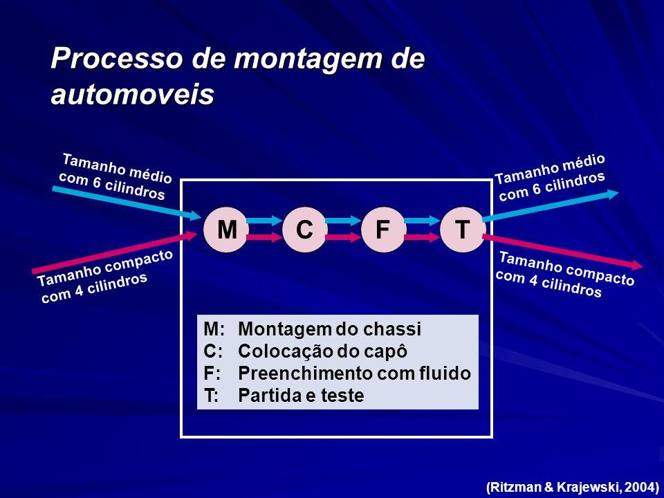 TF M:Montagem do chassi C:Colocação do capô F:Preenchimento com fluido T:Partida e teste Tamanho médio com 6 cilindros Tamanho compacto com 4 cilindro