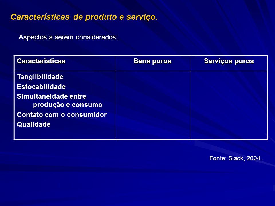 Características de produto e serviço. Aspectos a serem considerados: Fonte: Slack, 2004. Características Bens puros Serviços puros Tangiibilidade Esto