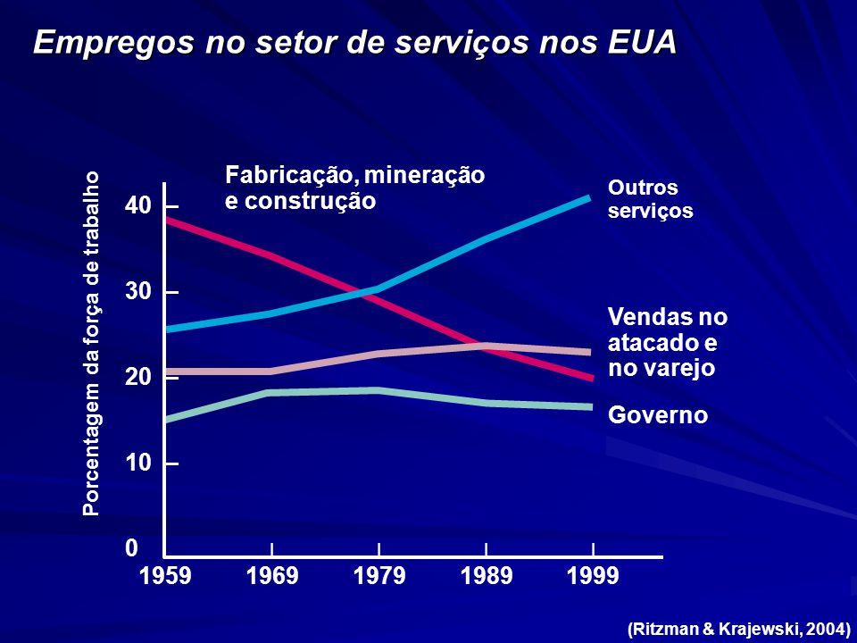 Porcentagem da força de trabalho 40 – 30 – 20 – 10 – 0 ||||| 19591969197919891999 Fabricação, mineração e construção Outros serviços Vendas no atacado