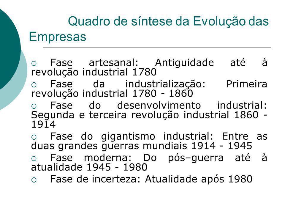 Quadro de síntese da Evolução das Empresas Fase artesanal: Antiguidade até à revolução industrial 1780 Fase da industrialização: Primeira revolução in