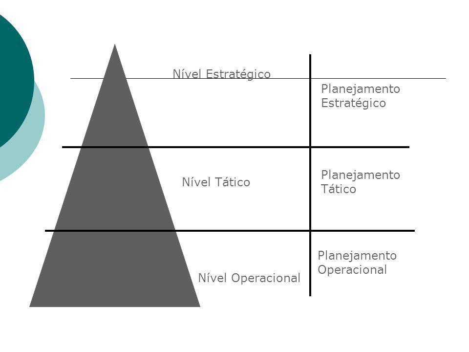 Nível Estratégico Nível Tático Nível Operacional Planejamento Estratégico Planejamento Tático Planejamento Operacional