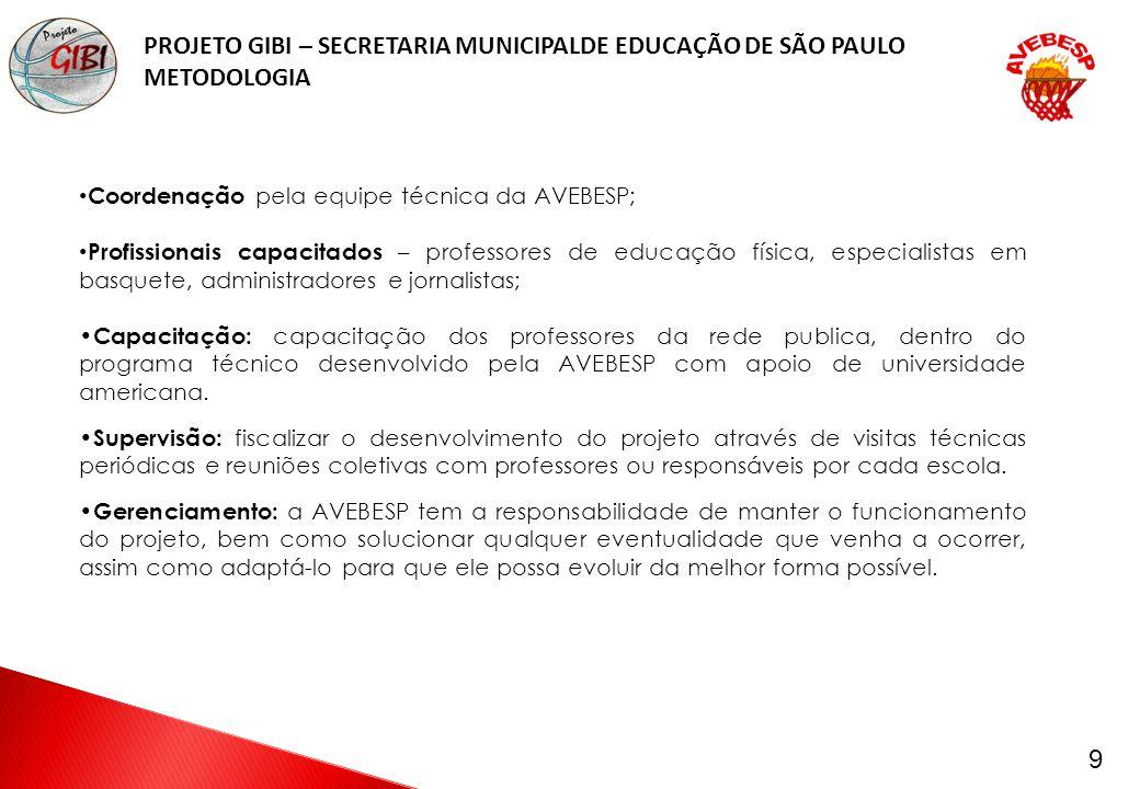 MANEJO DE BOLA MUDANÇA DE DIREÇÃO DRIBLES DEFESA PASSES MOLDE ARREMESSO BANDEJA PROJETO GIBI – SECRETARIA MUNICIPALDE EDUCAÇÃO DE SÃO PAULO FUNDAMENTOS APRESENTADOS MINI JOGOS