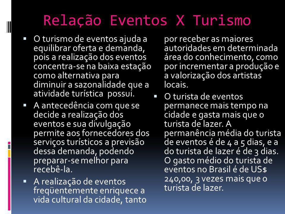 Relação Eventos X Turismo O turismo de eventos ajuda a equilibrar oferta e demanda, pois a realização dos eventos concentra-se na baixa estação como a