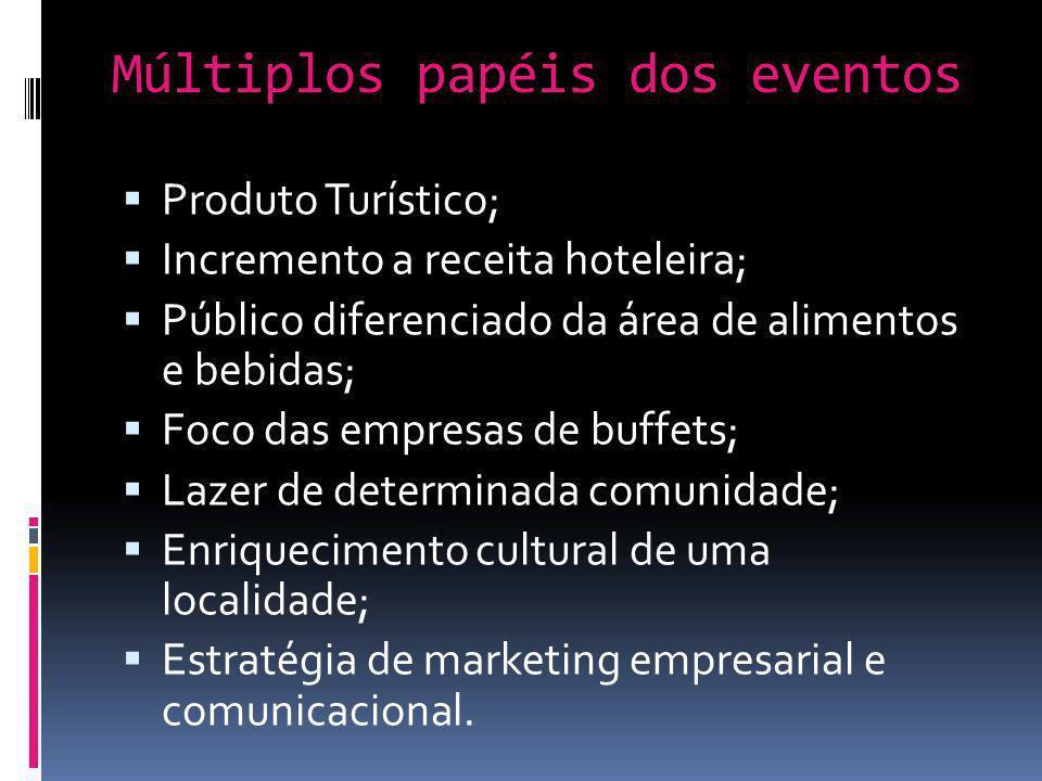 Múltiplos papéis dos eventos Produto Turístico; Incremento a receita hoteleira; Público diferenciado da área de alimentos e bebidas; Foco das empresas