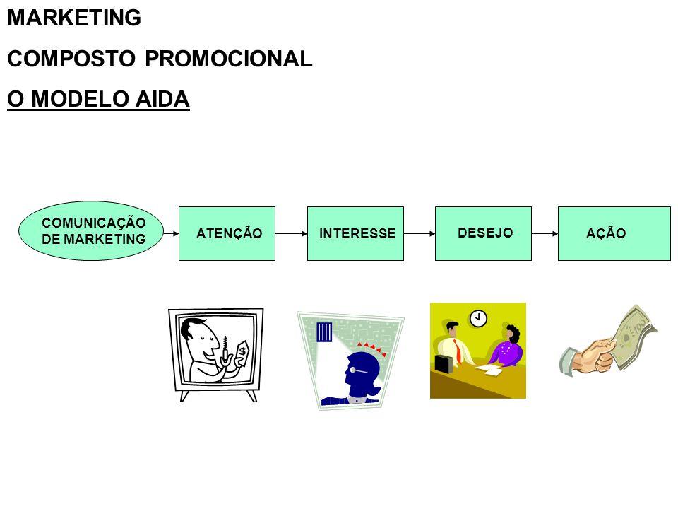 MARKETING COMPOSTO PROMOCIONAL O MODELO AIDA COMUNICAÇÃO DE MARKETING ATENÇÃOINTERESSE DESEJO AÇÃO