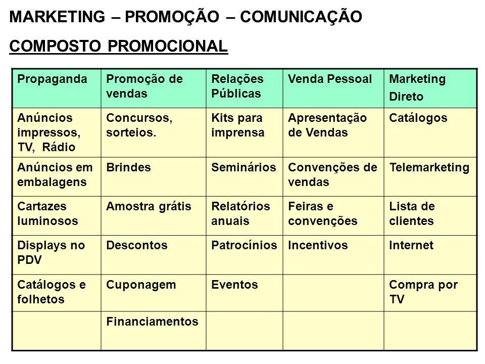 MARKETING – PROMOÇÃO – COMUNICAÇÃO COMPOSTO PROMOCIONAL PropagandaPromoção de vendas Relações Públicas Venda PessoalMarketing Direto Anúncios impresso