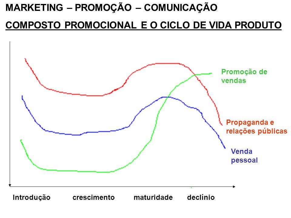 MARKETING – PROMOÇÃO – COMUNICAÇÃO COMPOSTO PROMOCIONAL E O CICLO DE VIDA PRODUTO Introdução crescimento maturidade declínio Promoção de vendas Propag