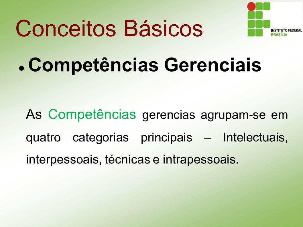 Conceitos Básicos Competências Gerenciais As Competências gerencias agrupam-se em quatro categorias principais – Intelectuais, interpessoais, técnicas