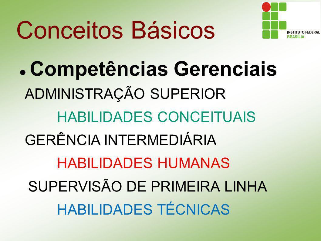 Conceitos Básicos Competências Gerenciais ADMINISTRAÇÃO SUPERIOR HABILIDADES CONCEITUAIS GERÊNCIA INTERMEDIÁRIA HABILIDADES HUMANAS SUPERVISÃO DE PRIM