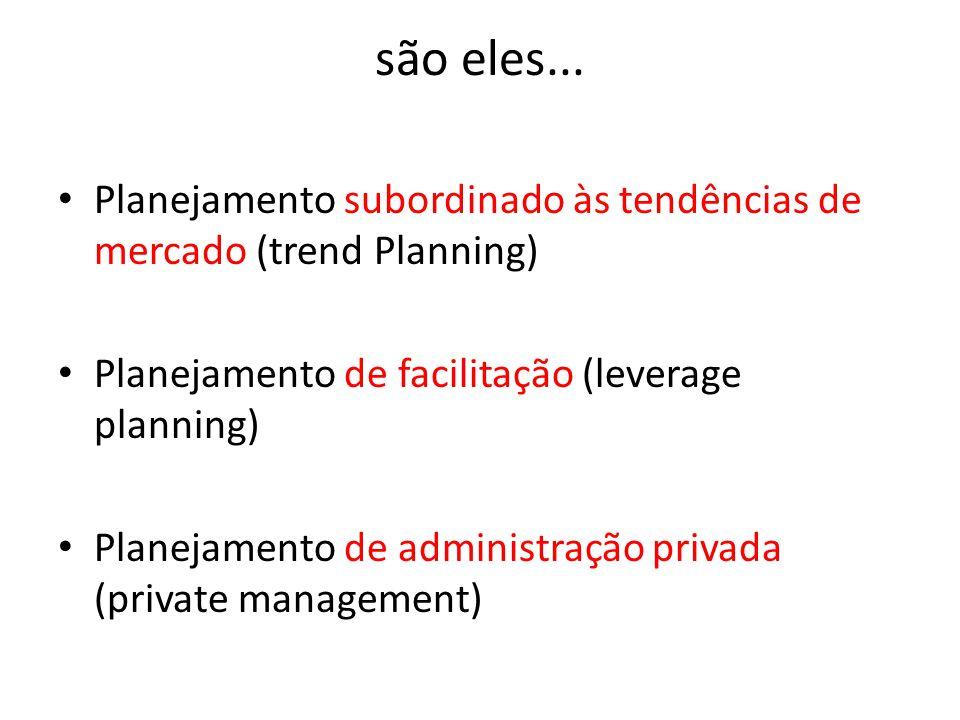 são eles... Planejamento subordinado às tendências de mercado (trend Planning) Planejamento de facilitação (leverage planning) Planejamento de adminis