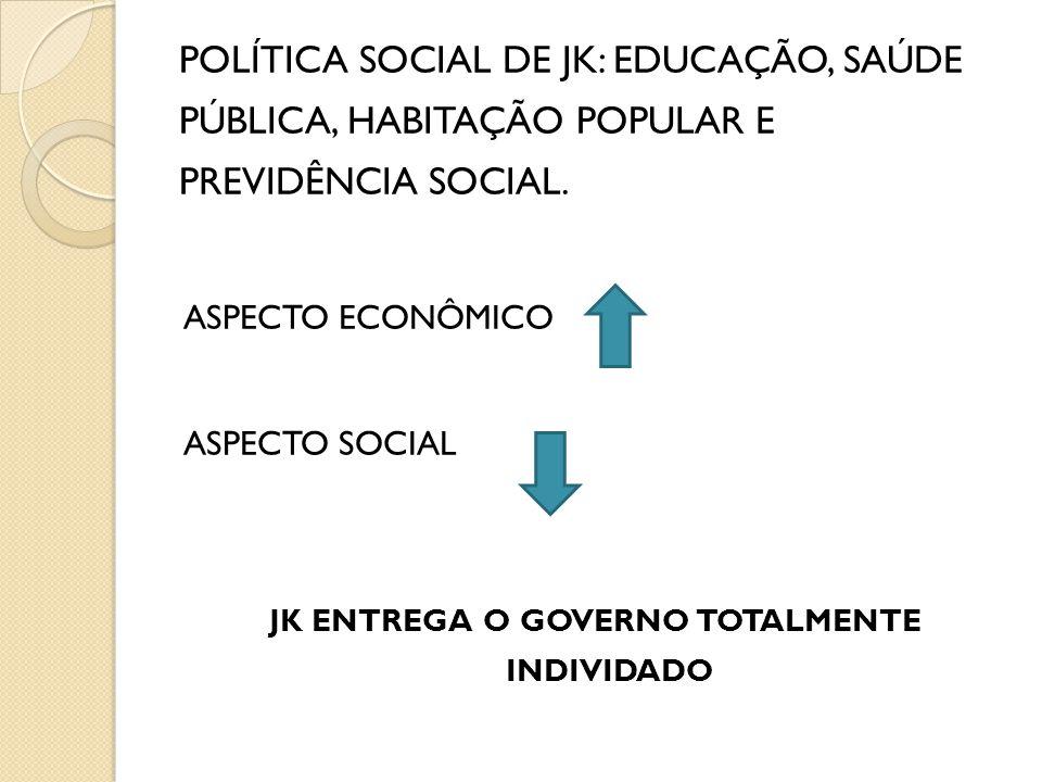 POLÍTICA SOCIAL DE JK: EDUCAÇÃO, SAÚDE PÚBLICA, HABITAÇÃO POPULAR E PREVIDÊNCIA SOCIAL. ASPECTO ECONÔMICO ASPECTO SOCIAL JK ENTREGA O GOVERNO TOTALMEN