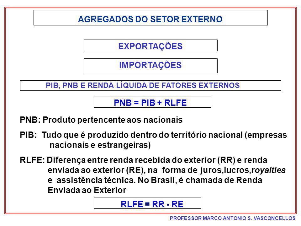 PROFESSOR MARCO ANTONIO S. VASCONCELLOS AGREGADOS DO SETOR EXTERNO EXPORTAÇÕES IMPORTAÇÕES PIB, PNB E RENDA LÍQUIDA DE FATORES EXTERNOS PNB = PIB + RL