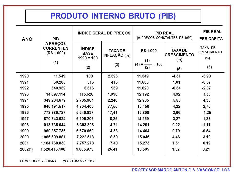 PROFESSOR MARCO ANTONIO S. VASCONCELLOS FONTE: IBGE e FGV-RJ (*) ESTIMATIVA IBGE PRODUTO INTERNO BRUTO (PIB) 1990 11.549 100 2.59611.549 -4,31 -5,90 1