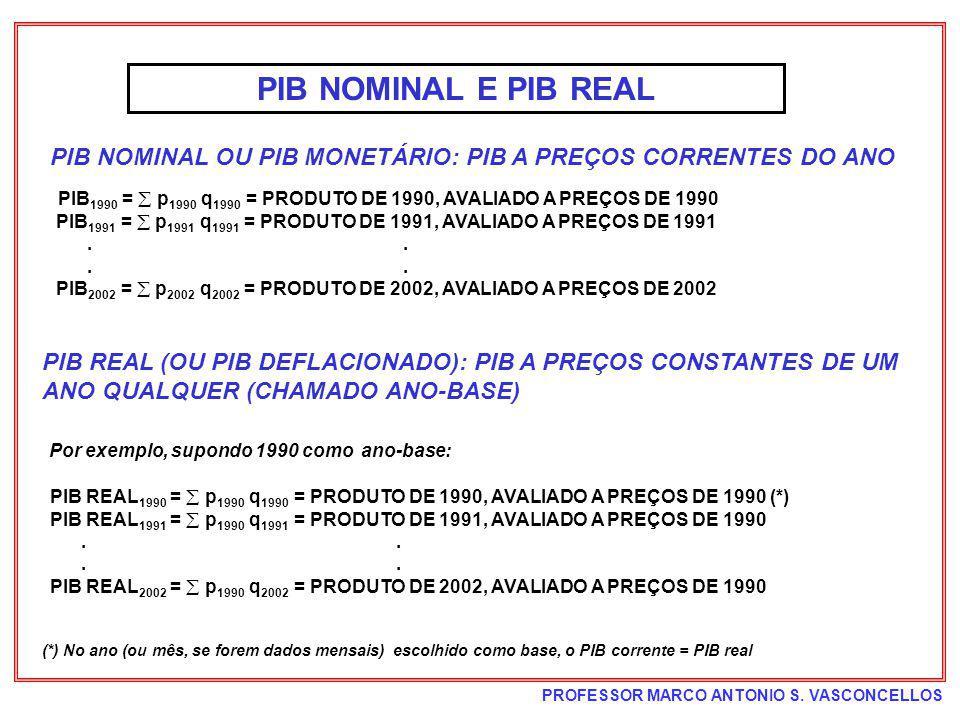 PROFESSOR MARCO ANTONIO S. VASCONCELLOS PIB NOMINAL E PIB REAL PIB 1990 = p 1990 q 1990 = PRODUTO DE 1990, AVALIADO A PREÇOS DE 1990 PIB 1991 = p 1991