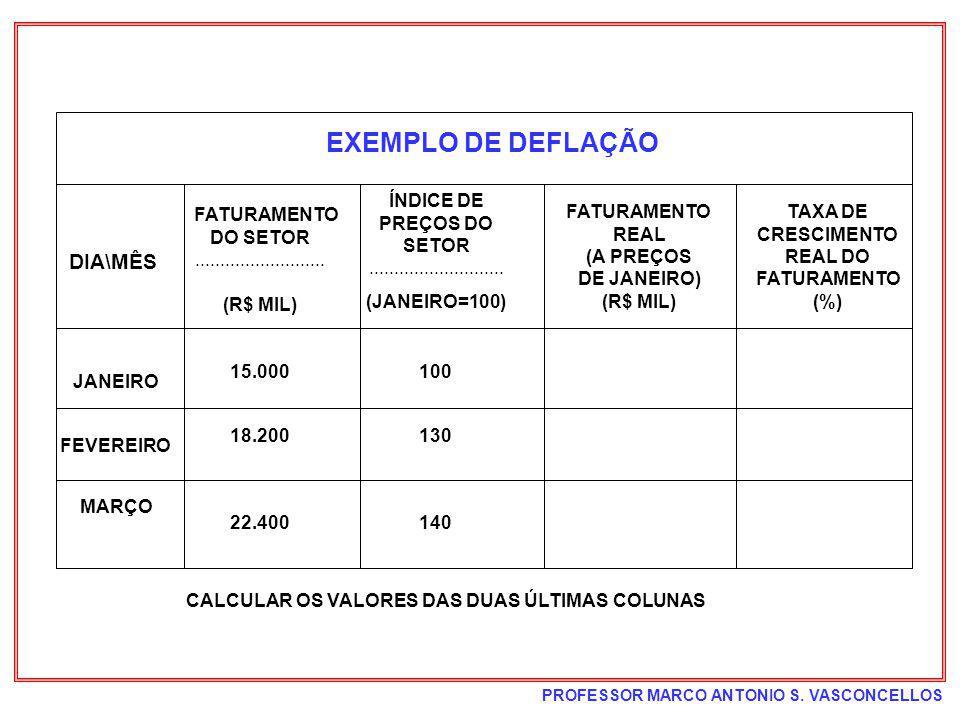 PROFESSOR MARCO ANTONIO S. VASCONCELLOS EXEMPLO DE DEFLAÇÃO DIA\MÊS FATURAMENTO DO SETOR.......................... (R$ MIL) FATURAMENTO REAL (A PREÇOS