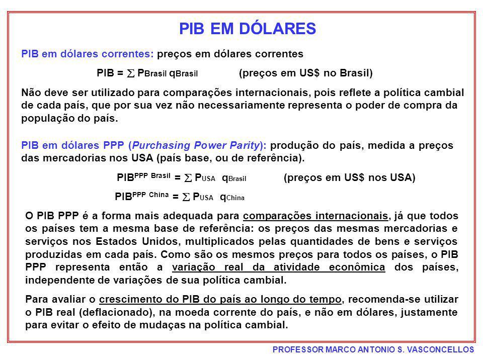 PROFESSOR MARCO ANTONIO S. VASCONCELLOS PIB EM DÓLARES PIB em dólares correntes: preços em dólares correntes PIB = P Brasil q Brasil (preços em US$ no