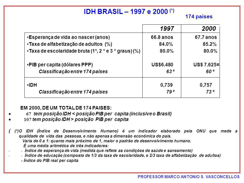 PROFESSOR MARCO ANTONIO S. VASCONCELLOS EM 2000, DE UM TOTAL DE 174 PAISES: 67 tem posição IDH < posição PIB per capita (inclusive o Brasil) 107 tem p