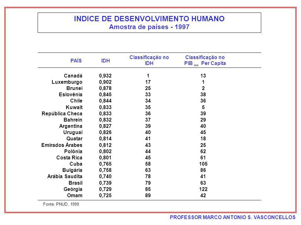 PROFESSOR MARCO ANTONIO S. VASCONCELLOS INDICE DE DESENVOLVIMENTO HUMANO Amostra de países - 1997 PAÍSIDH Classificação no IDH Classificação no PIB Pe
