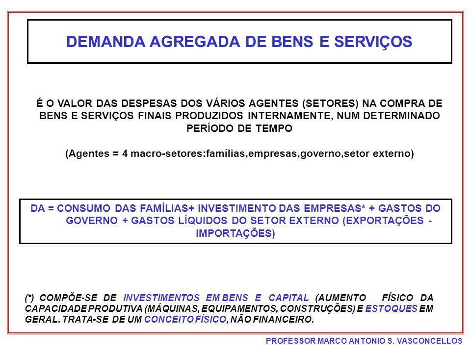 PROFESSOR MARCO ANTONIO S. VASCONCELLOS DEMANDA AGREGADA DE BENS E SERVIÇOS É O VALOR DAS DESPESAS DOS VÁRIOS AGENTES (SETORES) NA COMPRA DE BENS E SE