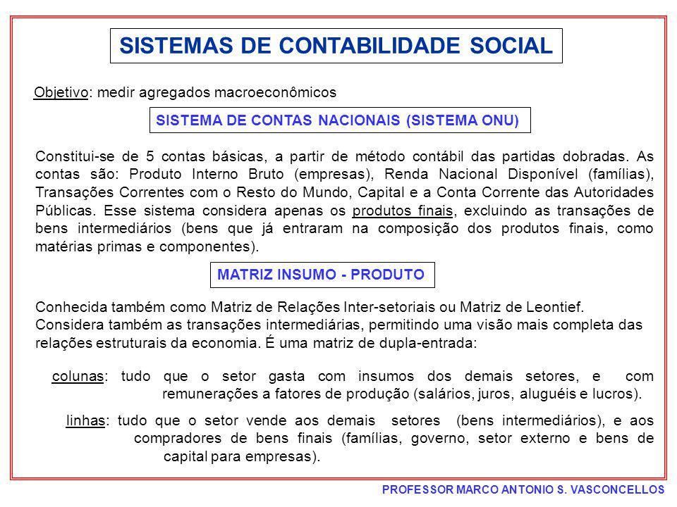 PROFESSOR MARCO ANTONIO S. VASCONCELLOS SISTEMAS DE CONTABILIDADE SOCIAL SISTEMA DE CONTAS NACIONAIS (SISTEMA ONU) Objetivo: medir agregados macroecon