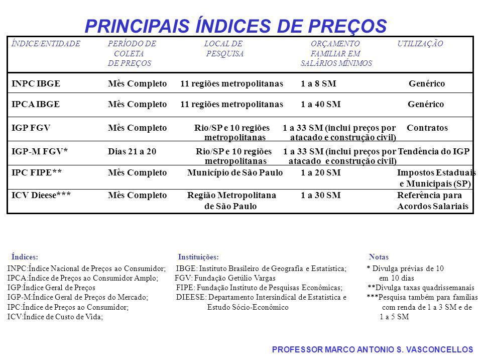 PROFESSOR MARCO ANTONIO S. VASCONCELLOS PRINCIPAIS ÍNDICES DE PREÇOS ÍNDICE/ENTIDADEPERÍODO DELOCAL DE ORÇAMENTO UTILIZAÇÃO COLETA PESQUISA FAMILIAR E