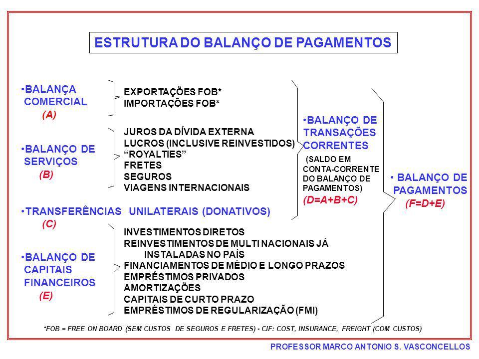 PROFESSOR MARCO ANTONIO S. VASCONCELLOS ESTRUTURA DO BALANÇO DE PAGAMENTOS BALANÇA COMERCIAL (A) BALANÇO DE SERVIÇOS (B) TRANSFERÊNCIAS UNILATERAIS (D