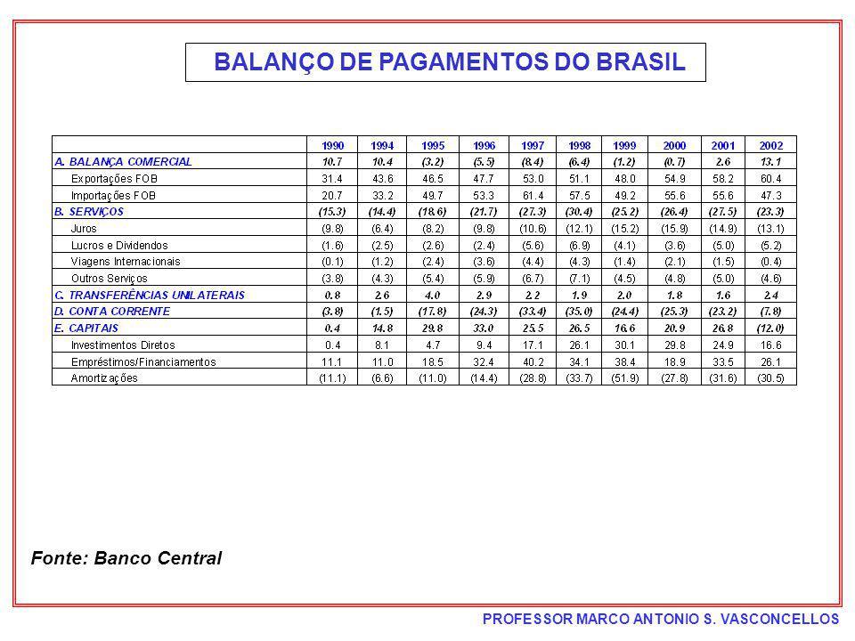 PROFESSOR MARCO ANTONIO S. VASCONCELLOS BALANÇO DE PAGAMENTOS DO BRASIL Fonte: Banco Central
