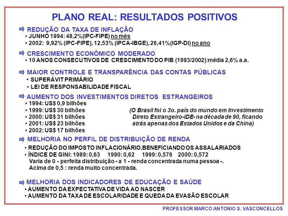 PROFESSOR MARCO ANTONIO S. VASCONCELLOS PLANO REAL: RESULTADOS POSITIVOS REDUÇÃO DA TAXA DE INFLAÇÃO JUNHO 1994: 48,2%(IPC-FIPE) no mês 2002: 9,92% (I