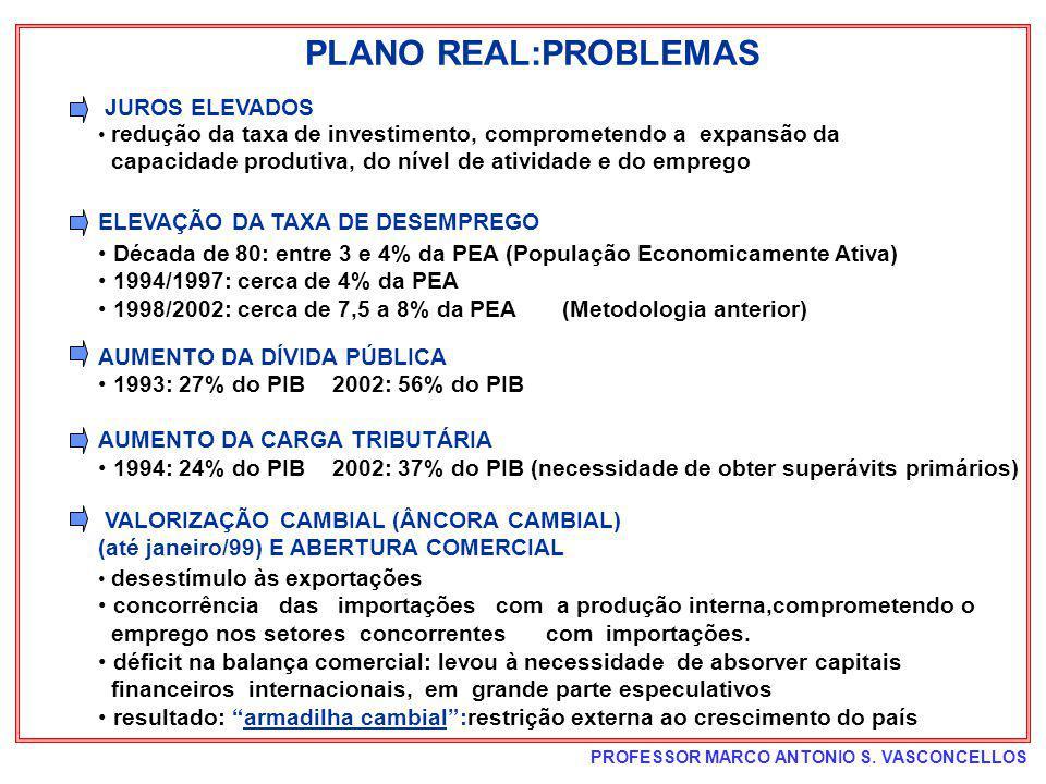 PROFESSOR MARCO ANTONIO S. VASCONCELLOS PLANO REAL:PROBLEMAS redução da taxa de investimento, comprometendo a expansão da capacidade produtiva, do nív