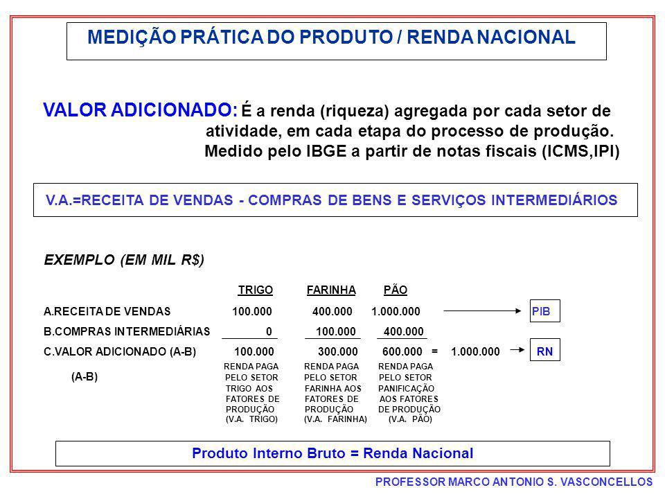 PROFESSOR MARCO ANTONIO S. VASCONCELLOS MEDIÇÃO PRÁTICA DO PRODUTO / RENDA NACIONAL VALOR ADICIONADO: É a renda (riqueza) agregada por cada setor de a
